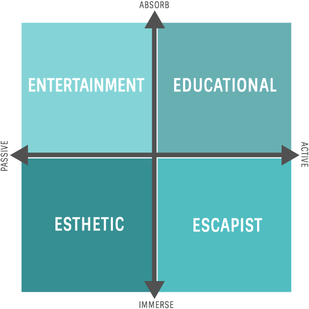 Four types of experience shown in a quadrant: entertainment, educational, esthetic, escapist