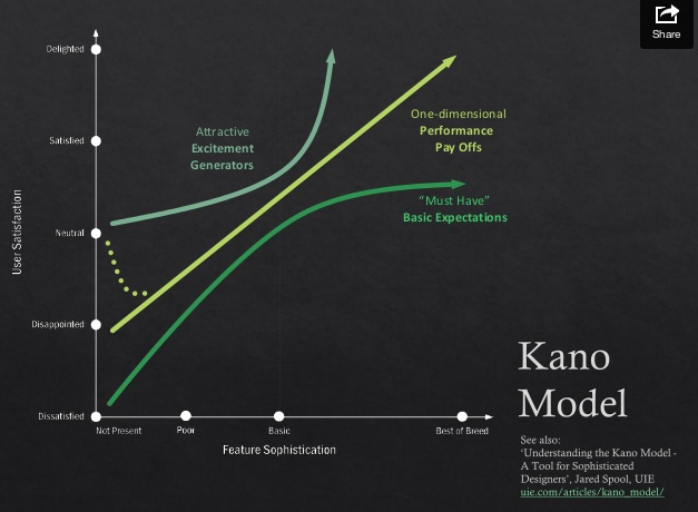 The Kano model showing three lines on a graph defining basic requirements, performance pay offs and excitement generators